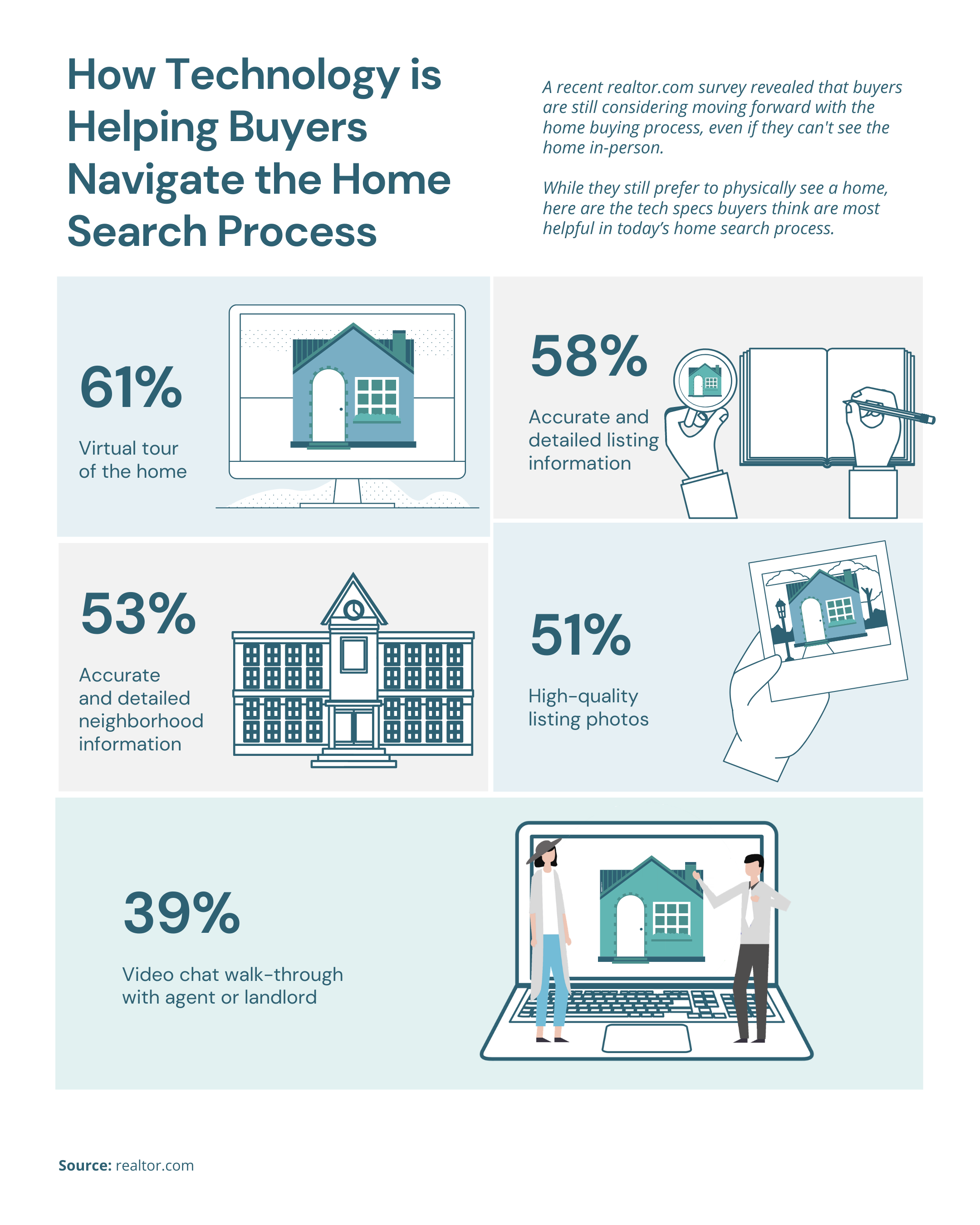 How Technology is Helping Buyers Navigate the Home Search Process [INFOGRAPHIC] | Simplifying The Market