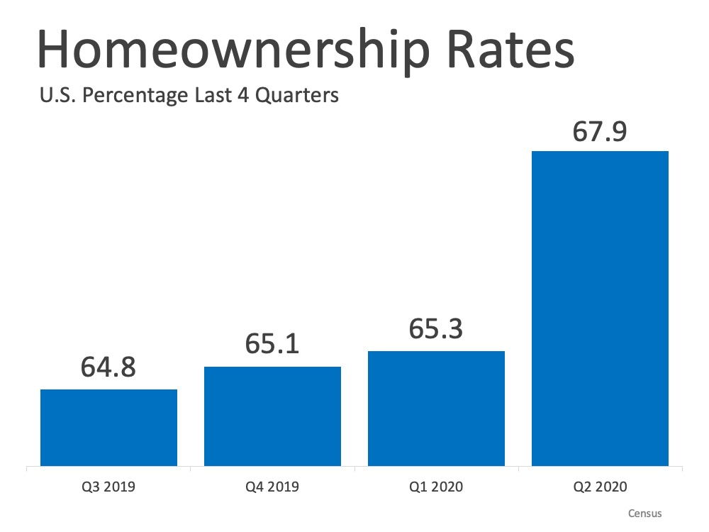 Homeownership Rate Continues to Rise in 2020 | Simplifying The Market