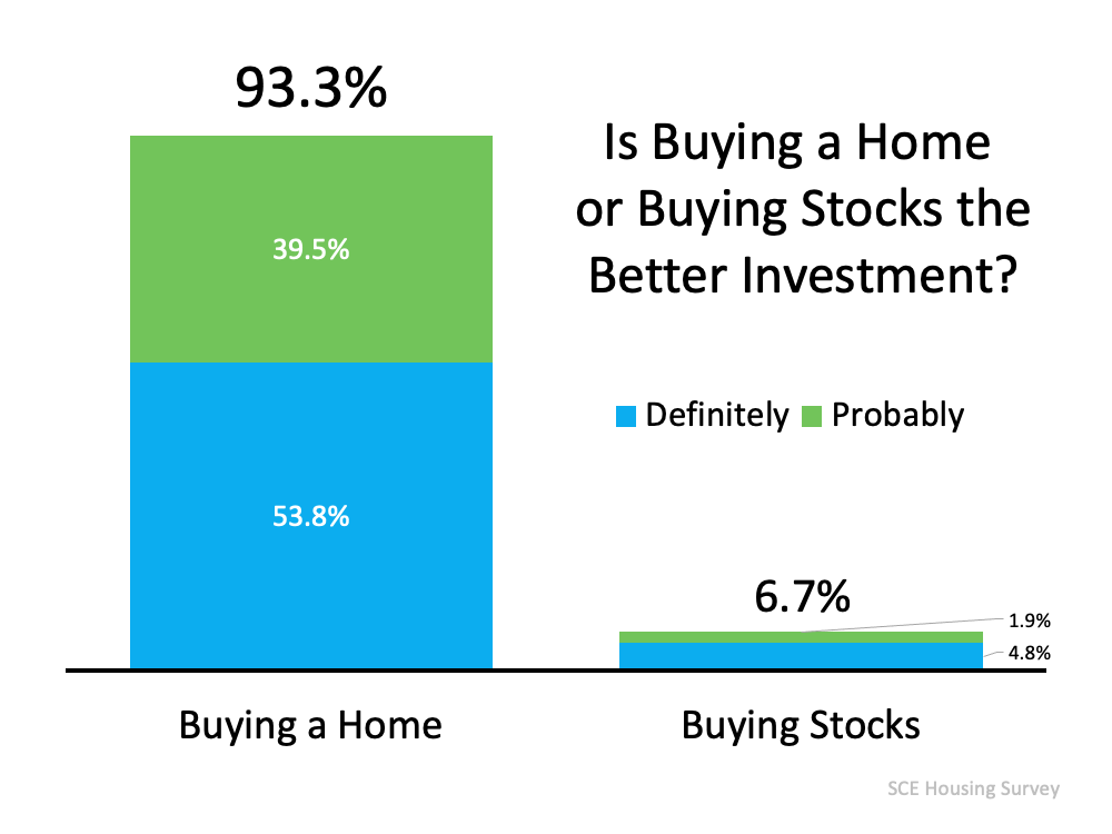 93% of Americans Believe a Home Is a Better Investment Than Stocks   Simplifying The Market
