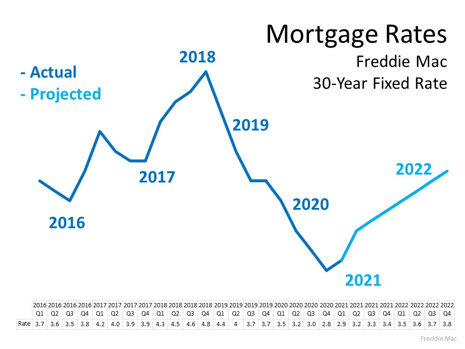 Planning to Move? You Can Still Secure a Low Mortgage Rate on Your Next Home | Simplifying The Market