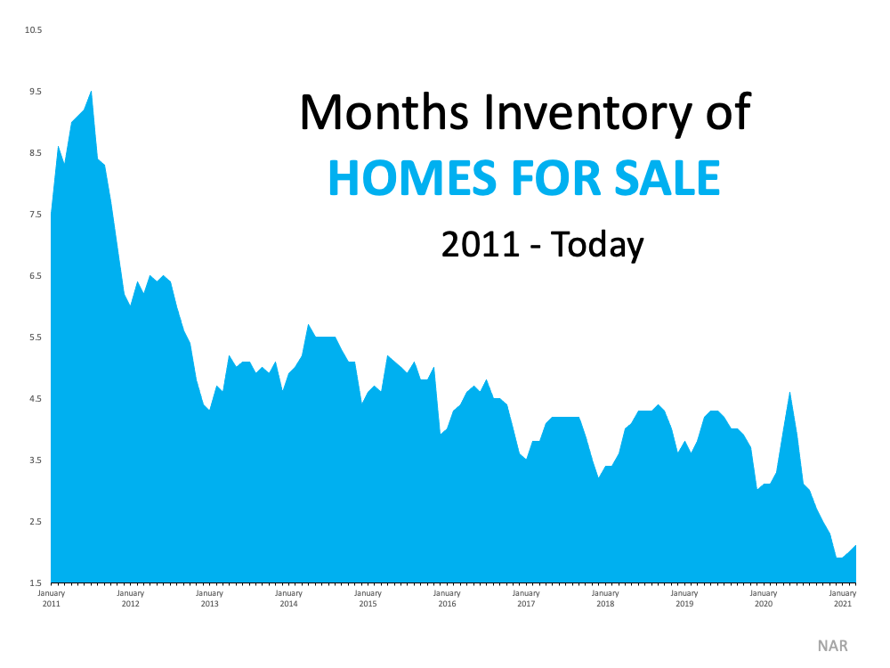 3 Graphs Showing Why You Should Sell Your House Now | Simplifying The Market